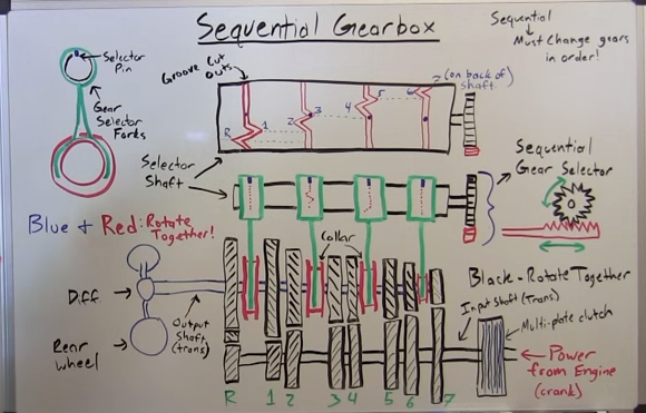 Sequential Gearbox System