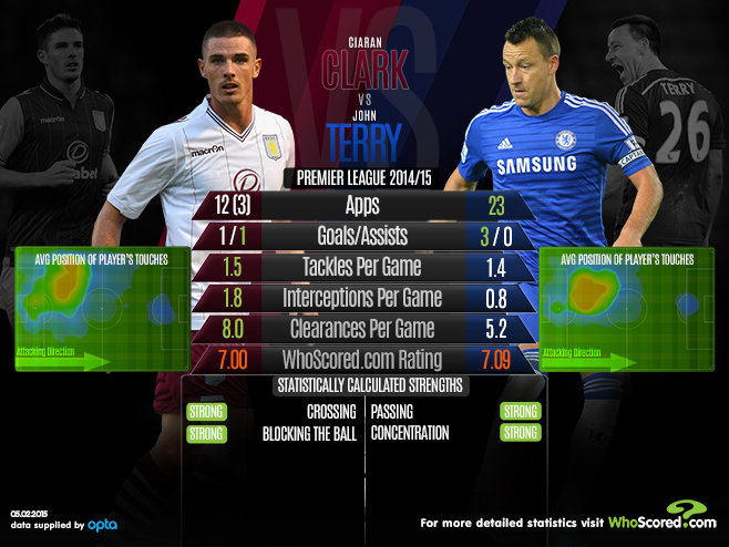 Ciaran Clark vs John Terry