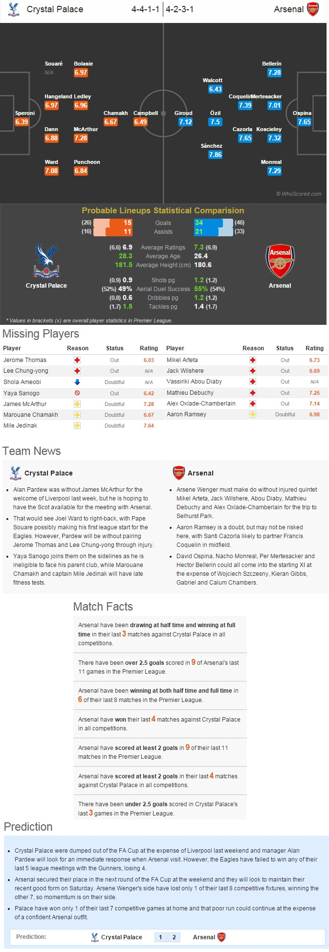Crystal Palace vs Arsenal - Statistical Preview