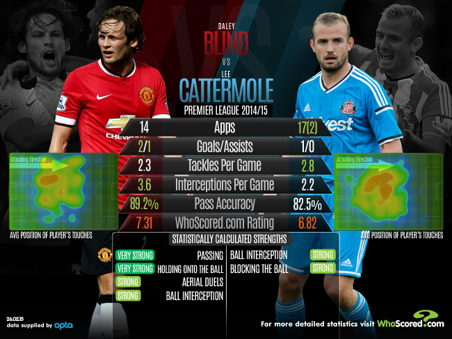 Daley Blind vs Lee Cattermole