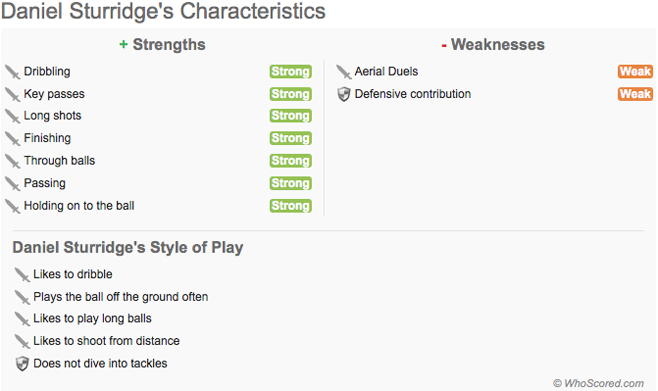 Daniel Sturridge's Characteristics