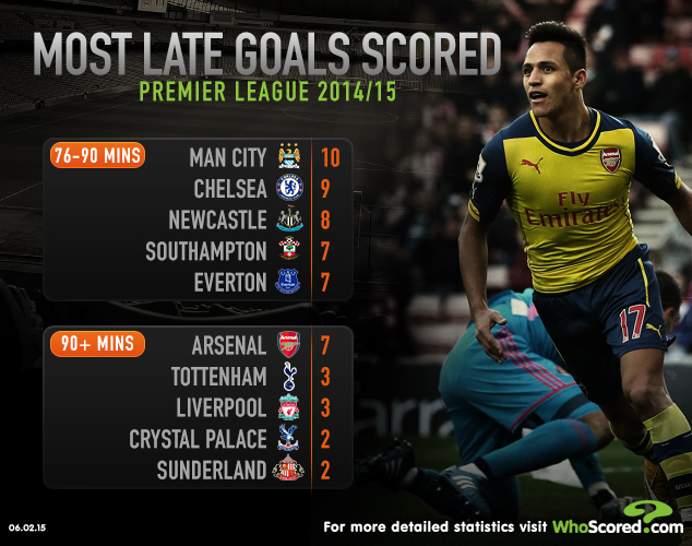 Most late goals epl 2014-15