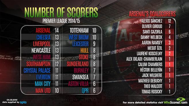 Goal scorers Premier League