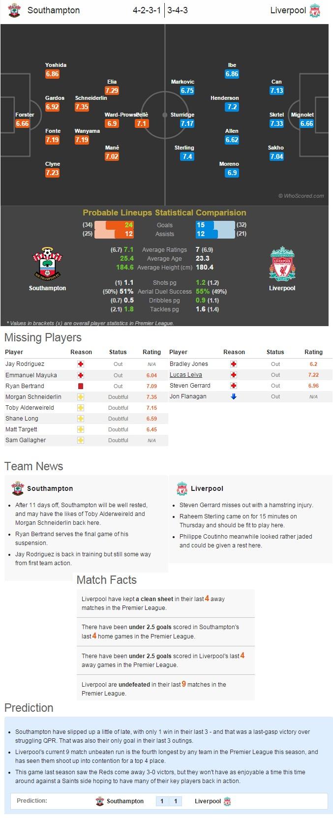 Southampton vs Liverpool - Statistical Preview