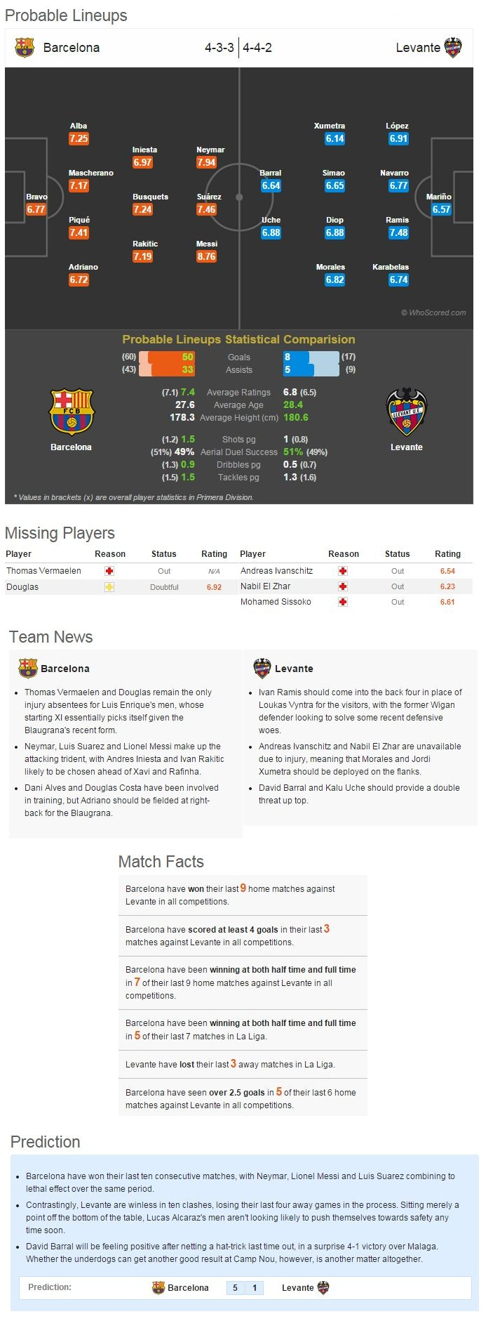 Barcelona-Levante Statistical Preview