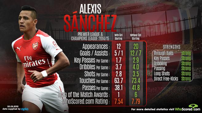 Alexis Ozil form