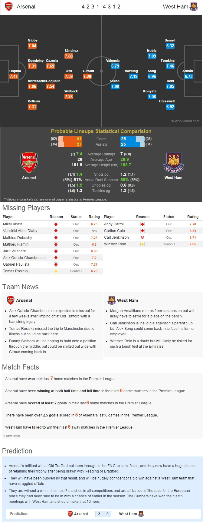 Arsenal vs West Ham Statistical Preview