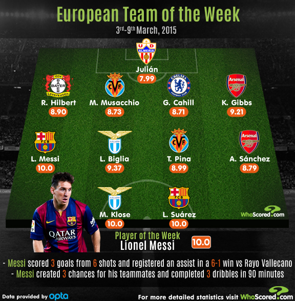 Europe Team of the Week