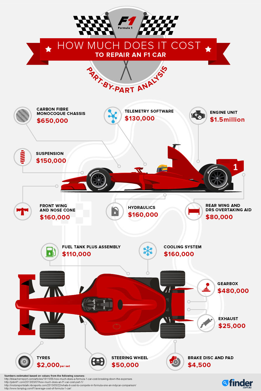 infographic how much does it cost to repair an f1 car