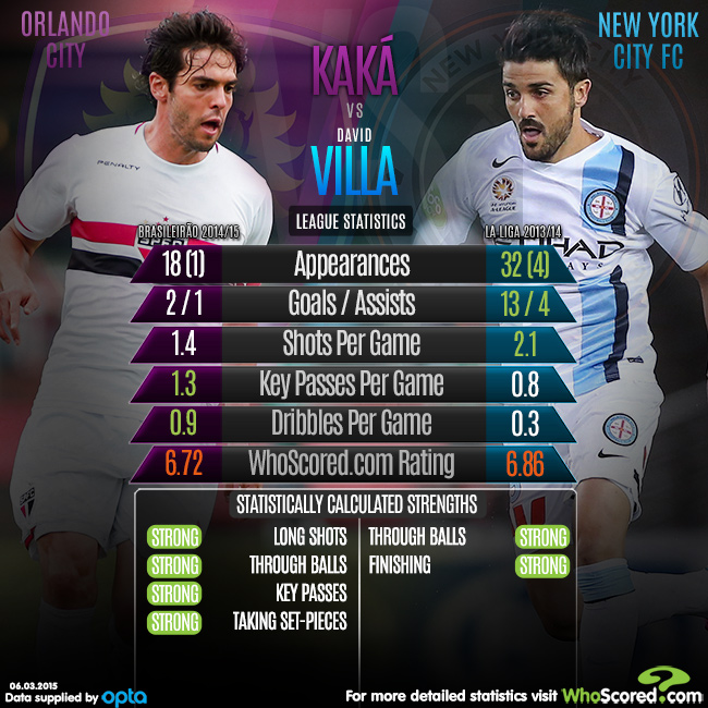 Kaka David Villa