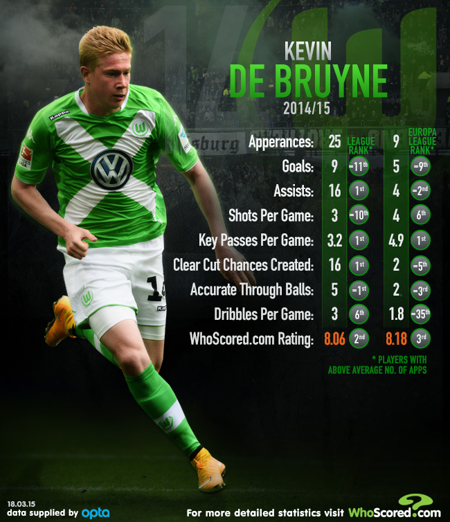 Kevin De Bruyne Performance Analysis