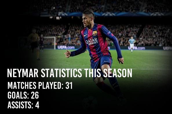 Neymar Statistics