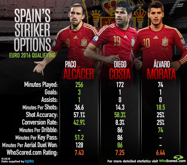 Spain striker option