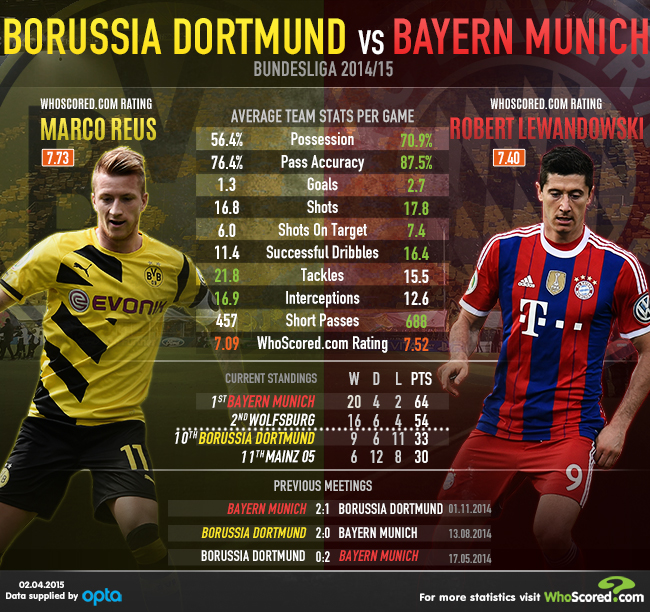 Der Klassiker: Head-to-Head stats ahead of Borussia ...
