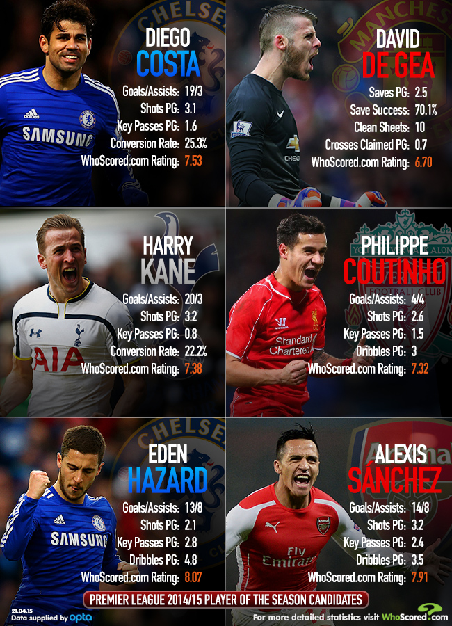 Infographic: The stats behind the Premier League Player of