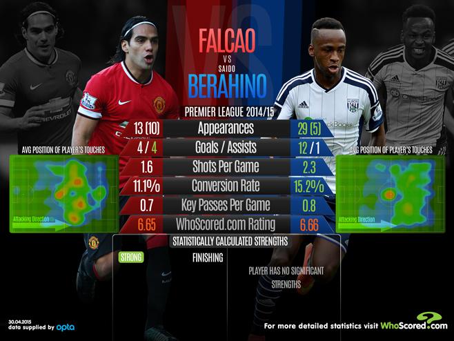 Falcao and Berahino