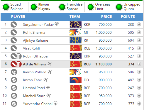 Guru's team for RCB vs KKR match