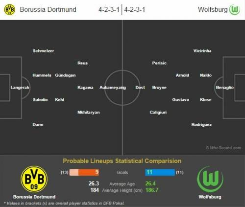 Dortmund v wolfsburg preview