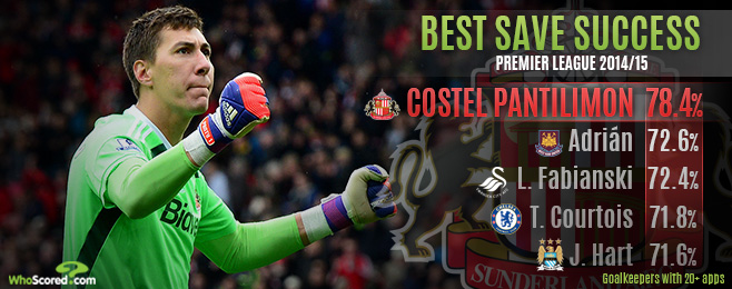 epl goalkeeper mvp