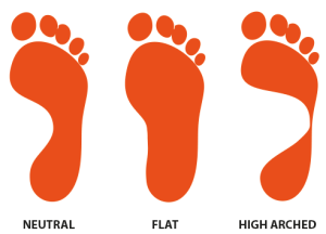 Types of Foot Arches