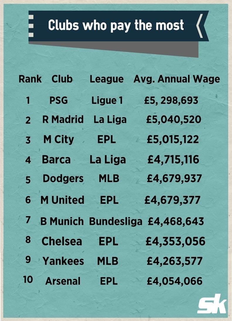 Highest Salary table