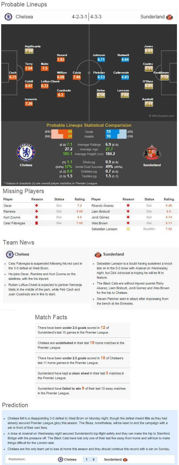 Chelsea Sunderland