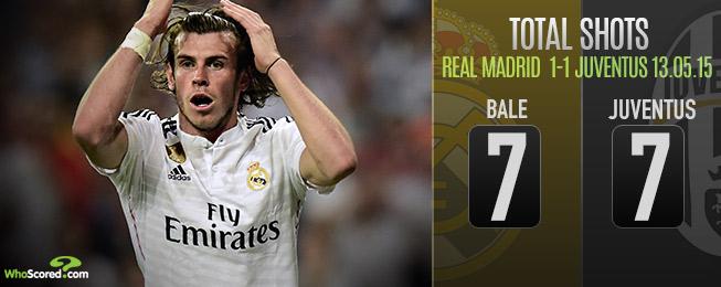 Real Madrid 1-1 Juventus