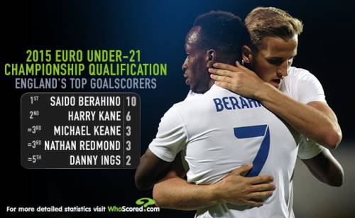 Saido Berahino England U-21