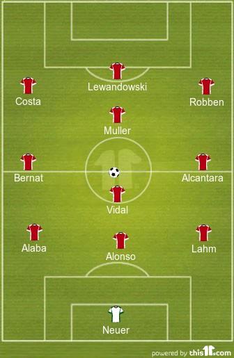 Bayern Munich formation Bayer Leverkusen