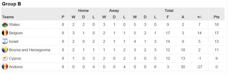 Group B Euro 2016 Qualifiers Table