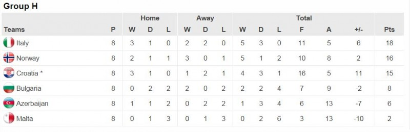 Group H Euro 2016 Qualifiers Table