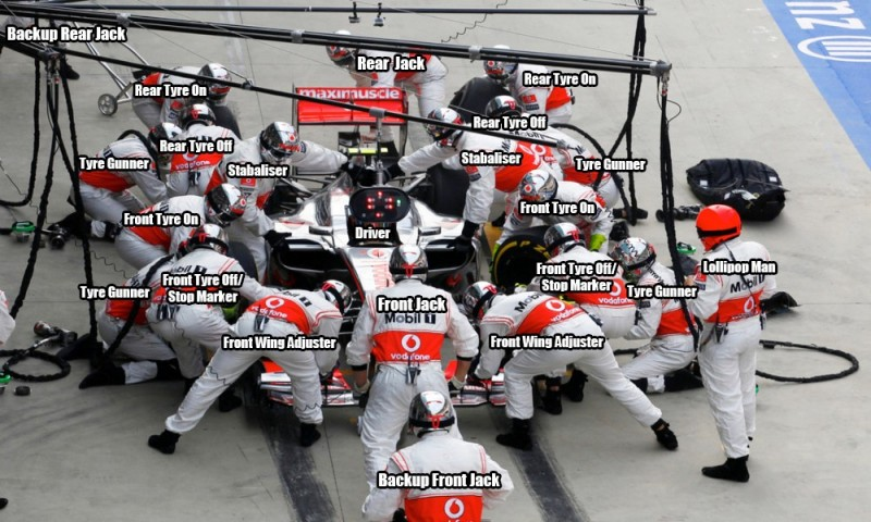 Pit Stop How Does An F1 Pit Crew Work