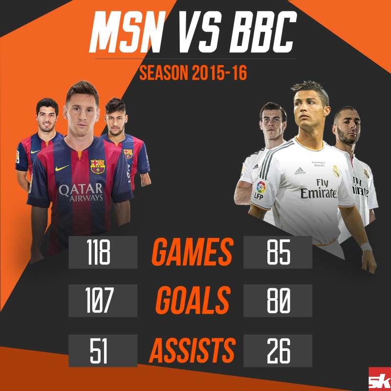 Infographic MSN Vs BBC