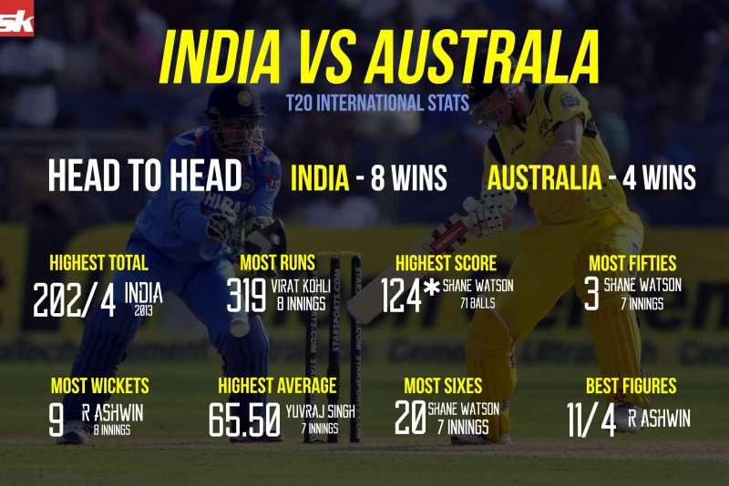 ICC World T20 2016: India vs Australia - 55.4KB