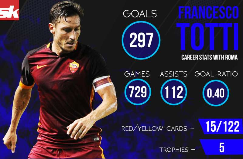 Infographics: Francesco Totti - Career Stats with Roma