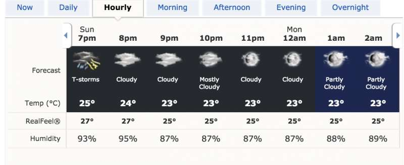 Rain threat looms large over ipl 2016 final what happens for Today s fishing forecast