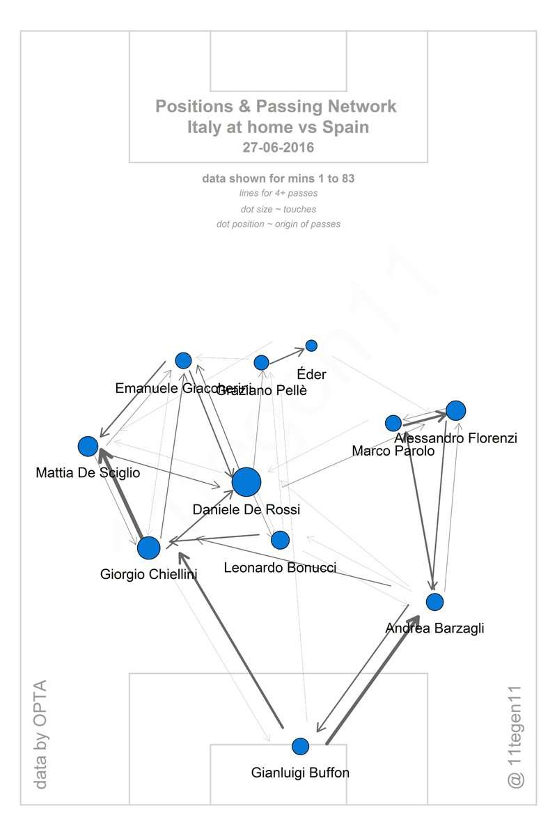Euro Italy Spain In Depth Tactical Analysis Of How - Juventus italy map
