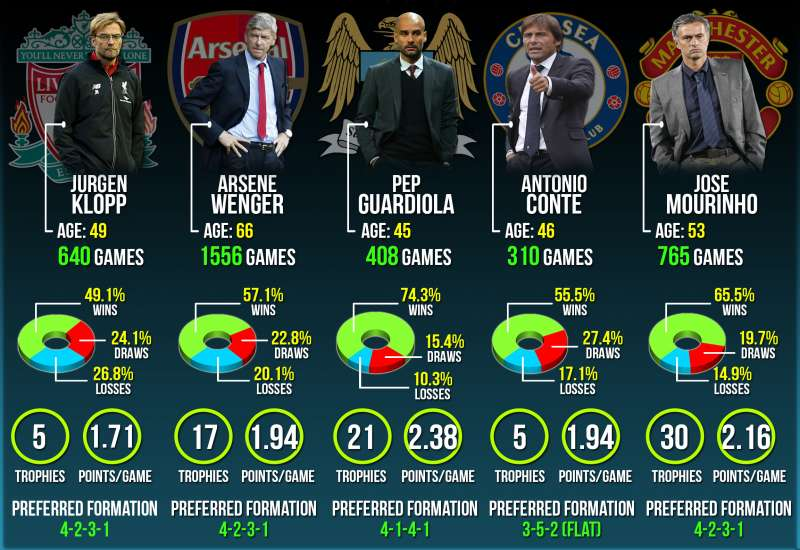 Infographic: EPL 2016/17 set to be a battle of the managers