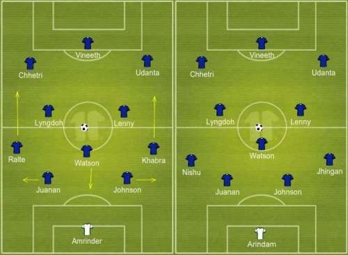 BFC formations