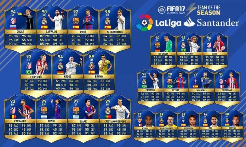 FIFA 17 La Liga Team Of The Season Features 99 Rated Cristiano