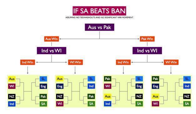 Quarter Final Draws if SA Beats Ban Via rameshsrivats